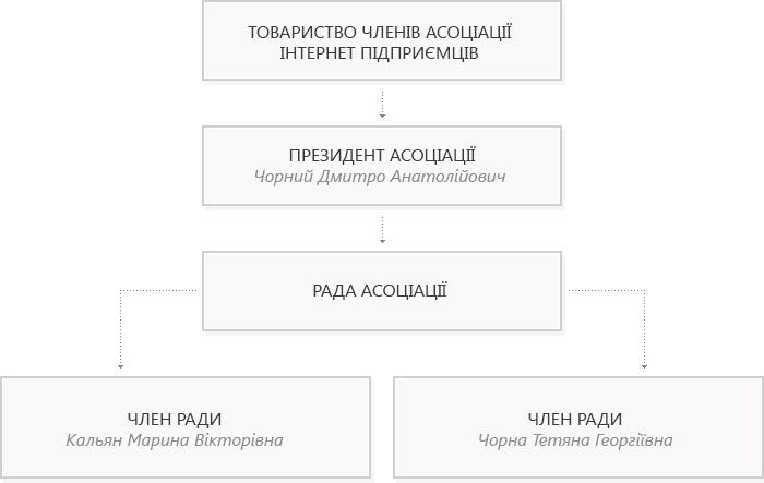 shema-strukt-ua